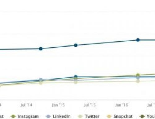 Which social media platforms are most popular